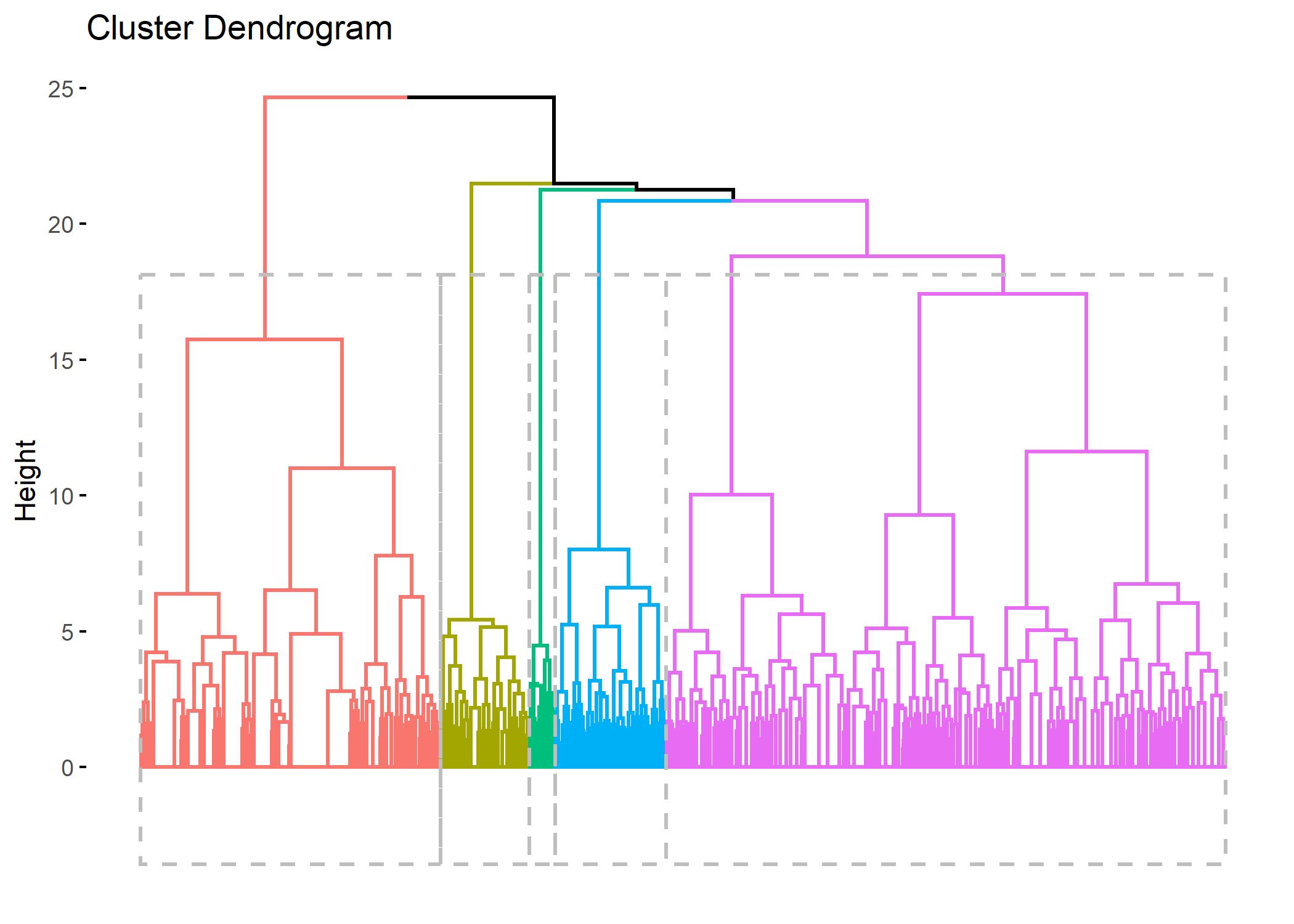 Classification ascendante hiérarchique (CAH) f5fac082631