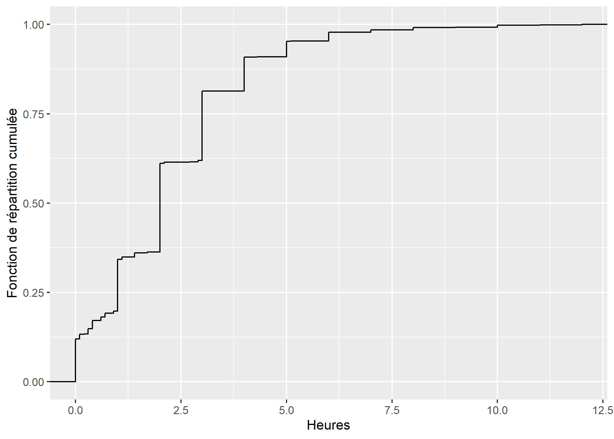 histogrammes accolés échelles différentes